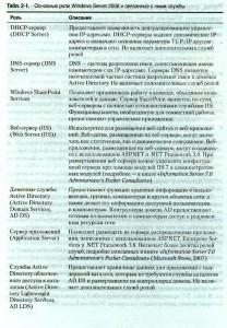 Основные роли Windows Server 2008 и связанные с ним службы