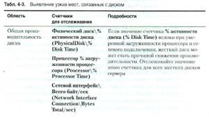 Выявление узких мест, связанных с диском