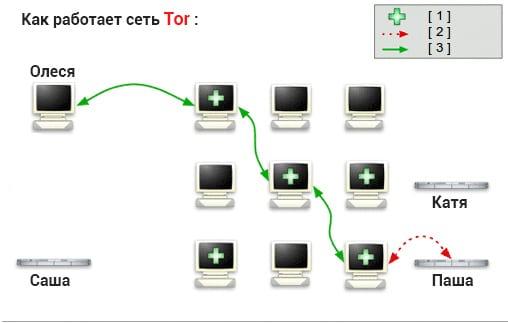 Шаг 2: Как работает Tor браузер